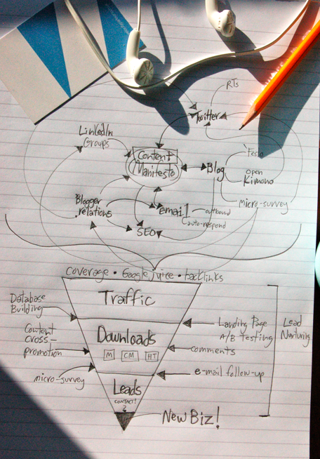 B2B Campaign Plan in a scribble