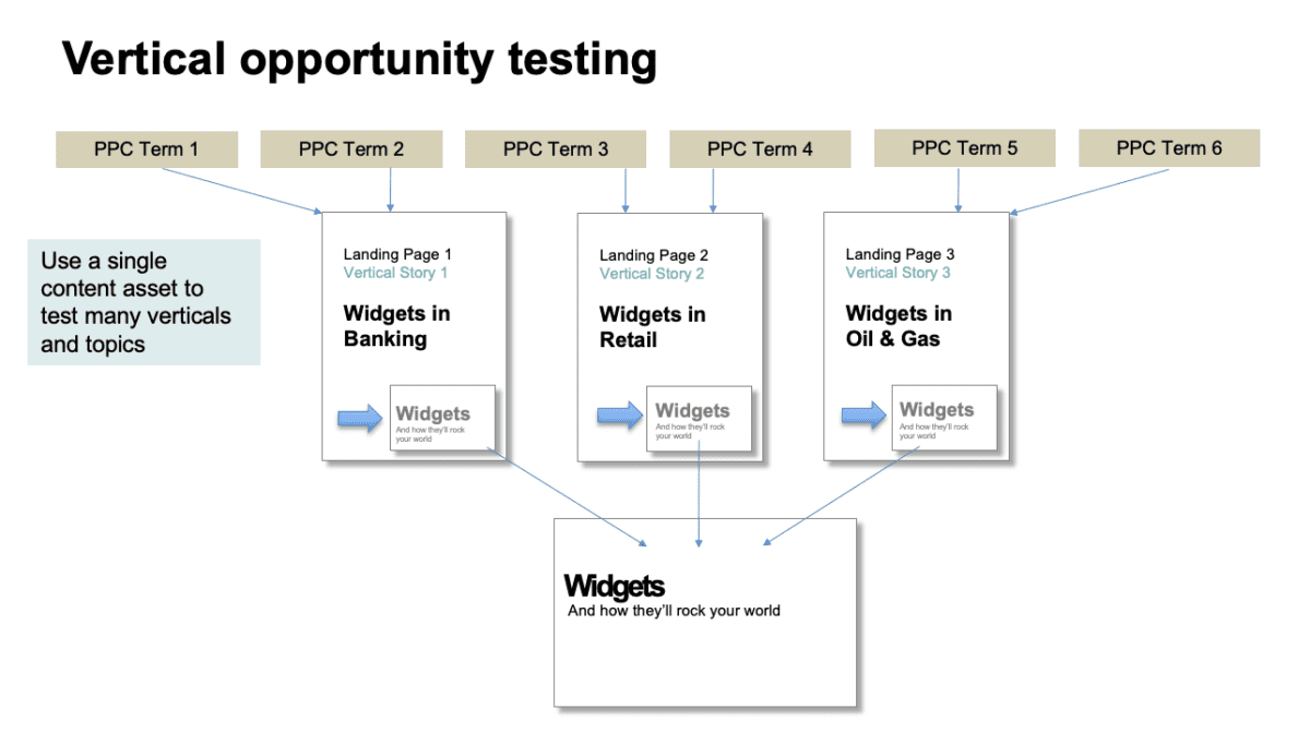 How to test B2B vertical content marketing