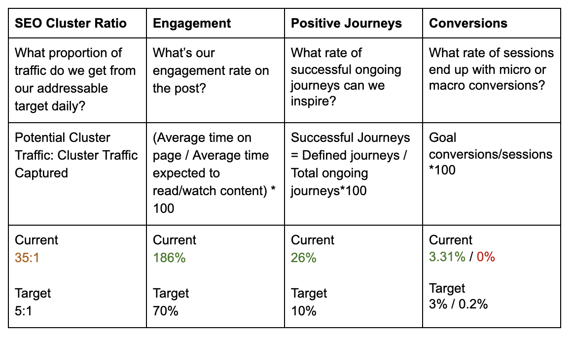 seo and content marketing effectiveness results